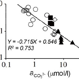 (PDF) Effect of CO32- ions activity on the distribution of
