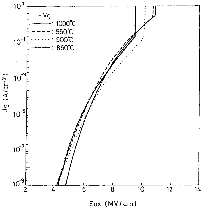 The J g-E ox characteristics of the lower-temperature (850