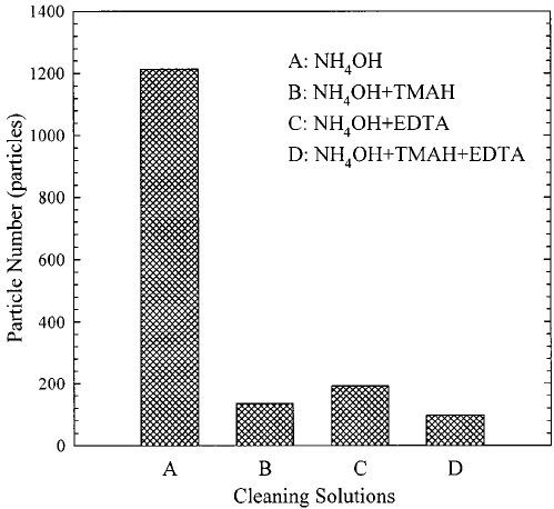 The metallic contaminant density on poly-Si surface after