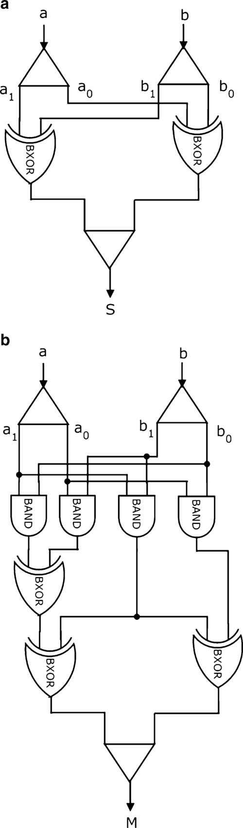 small resolution of gf 4 a addition b multiplication circuit block diagram bxor binary xor gate
