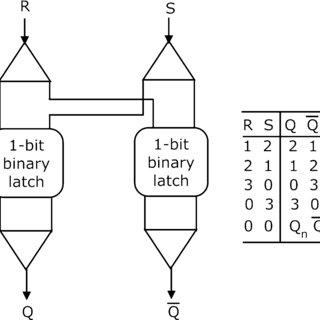 Quaternary R-S flip flop using 1-bit binary latch. Truth