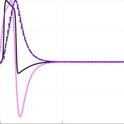 Mechanical Wave Diagram Baby Teeth Action Potential Coupled With The Solutions At T 1500 Coupling