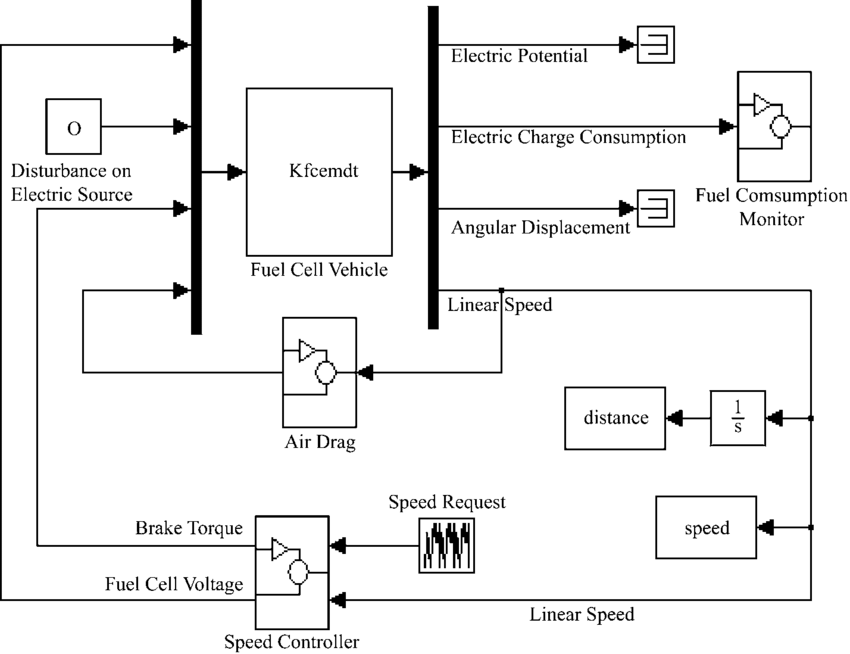 The MATLAB Simulink model for fuel cell vehicle simulation