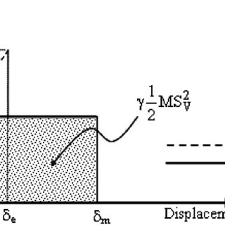 (PDF) A study on determination of target displacement of
