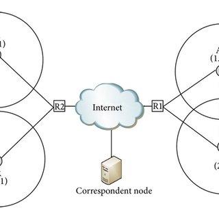 Mobile IPv6 Route Optimization using Return Routability
