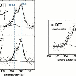 (PDF) Self-assembled dithiothreitol on Au surfaces for