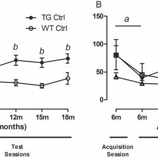 (PDF) Chronic Microdose Lithium Treatment Prevented Memory
