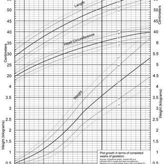 (PDF) A new growth chart for preterm babies: Babson and