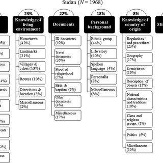 (PDF) Establishing Origin: Analysing the Questions Asked