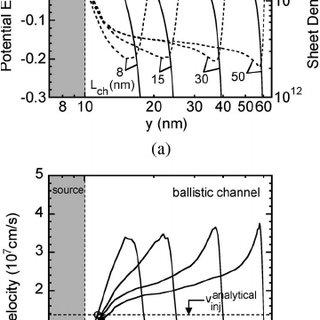 (PDF) A Quantum-Corrected Monte Carlo Study on Quasi