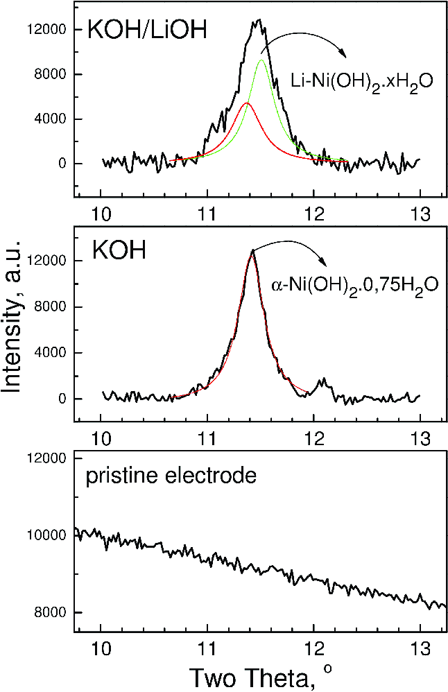 XRD patterns of the pristineelectrode (bottom) and the a