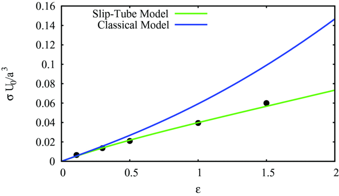 Elongational true stress, σ, as a function of strain for
