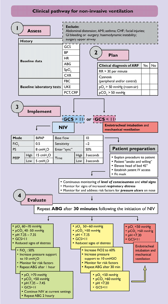 labeled ekg diagram plant and animal cell a clinical pathway for niv. abg, arterial blood gas; ami, acute... | download scientific