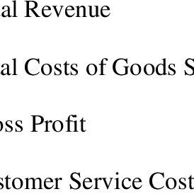 Customer Profitability Analysis Using Activity Based