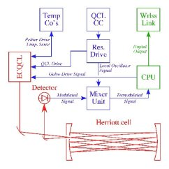 Laser Diode Driver Circuit Diagram Ezgo Golf Cart Wiring Gas Ez Go Sharkawifarm Ic Tradeoficcom Diagrams Transmitter
