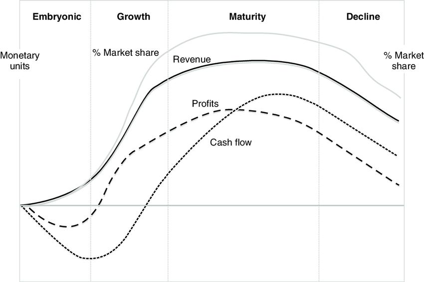 Business life cycle market share, sales revenues, profits