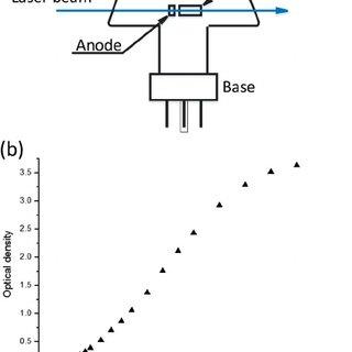 (PDF) Polarization spectroscopy of 1S0−1P1 transition of