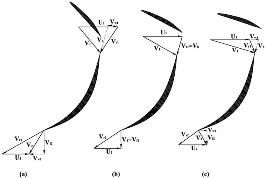 Velocity triangles of Francis Turbines at turbine runner