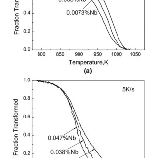 (PDF) The Effect of Solute Nb on the Austenite-to-Ferrite