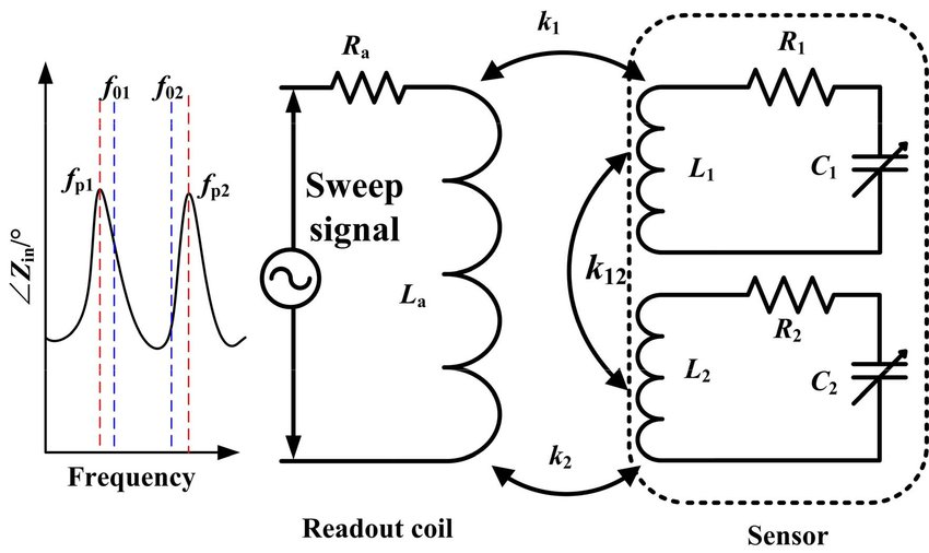 Lumped circuit model of the sensor system and schematic