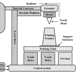 (PDF) Analysis of Energy Utilization in 3D Printing Processes