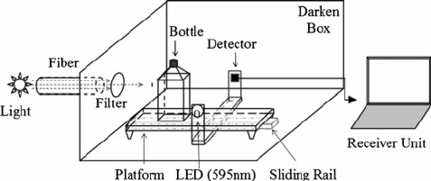 The schematic figure of the mobile spectrophotometer. It