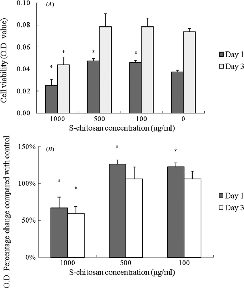 medium resolution of effect of s chitosan on cell viability in human normal ob cells at 1 and 3 days a o d value of the mtt test b o d percentage change compared with
