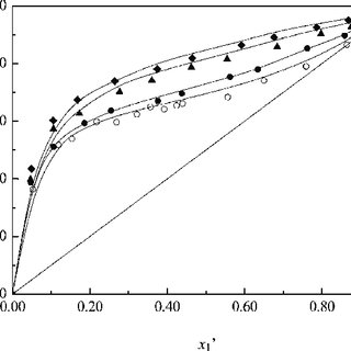 T, x, y diagram for the ternary system of ethanol (1