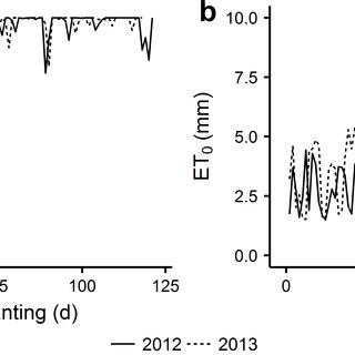 (PDF) Influences of irrigation, nitrogen and zeolite