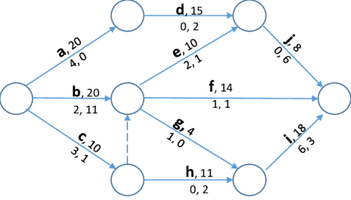 AOA (Activity On Arc) - Attività e Schedulazione Project Management