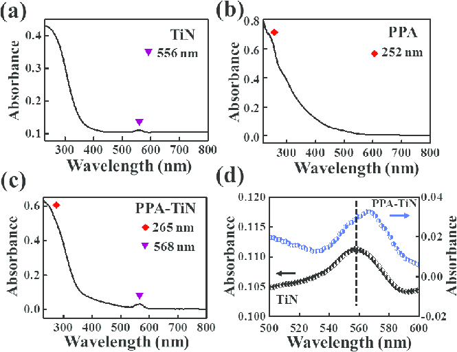 Optical properties: UV−vis spectra of (a) TiN, (b) PPA