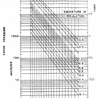 The Piper Chart Used to Predetermine Paper Moisture Level