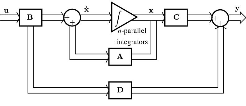 Figure: Block Diagram representation of State Model of