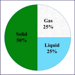 Diagram Of Solid Liquid And Gas Goodman Air Handler Keeps Running Soil Components Showing Three Phases Such As