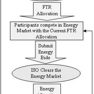A schematic of the solution approach for joint FTR and