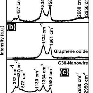(a) Band bending at the ZnO nanowire–graphene interface