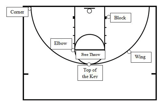 Basketball Half-Court diagram with various markings used