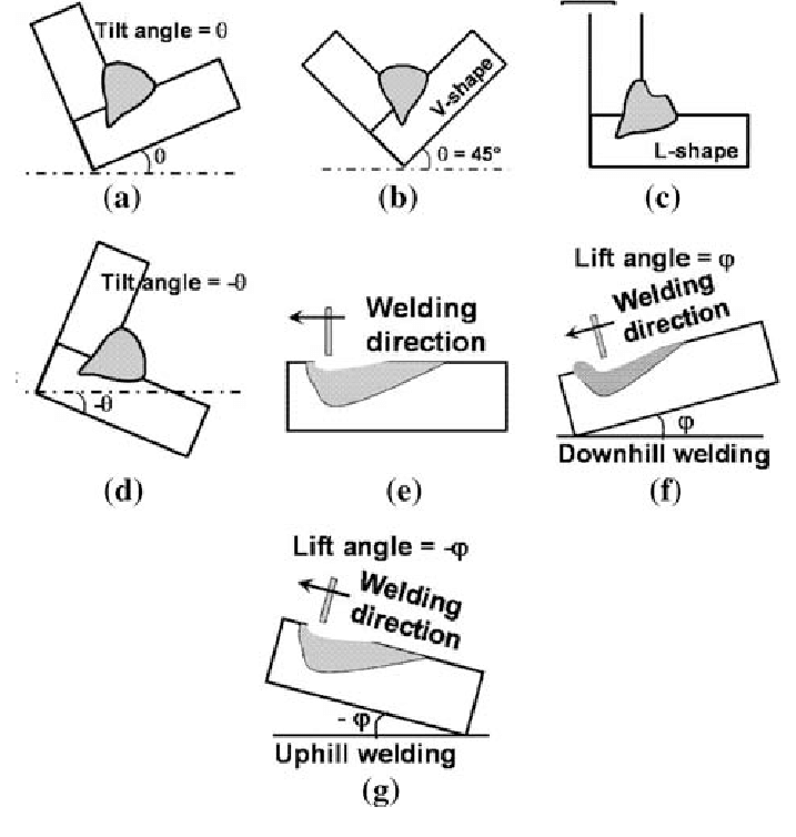 Schematic illustration of fillet joint in various