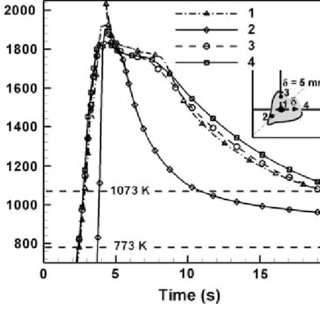 Comparison between the calculated and experimental weld