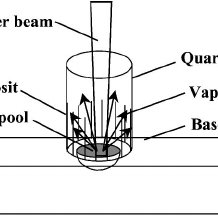 (PDF) Heat transfer and fluid flow during laser spot