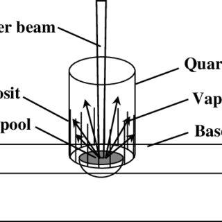 (PDF) Liquid metal expulsion during laser spot welding of