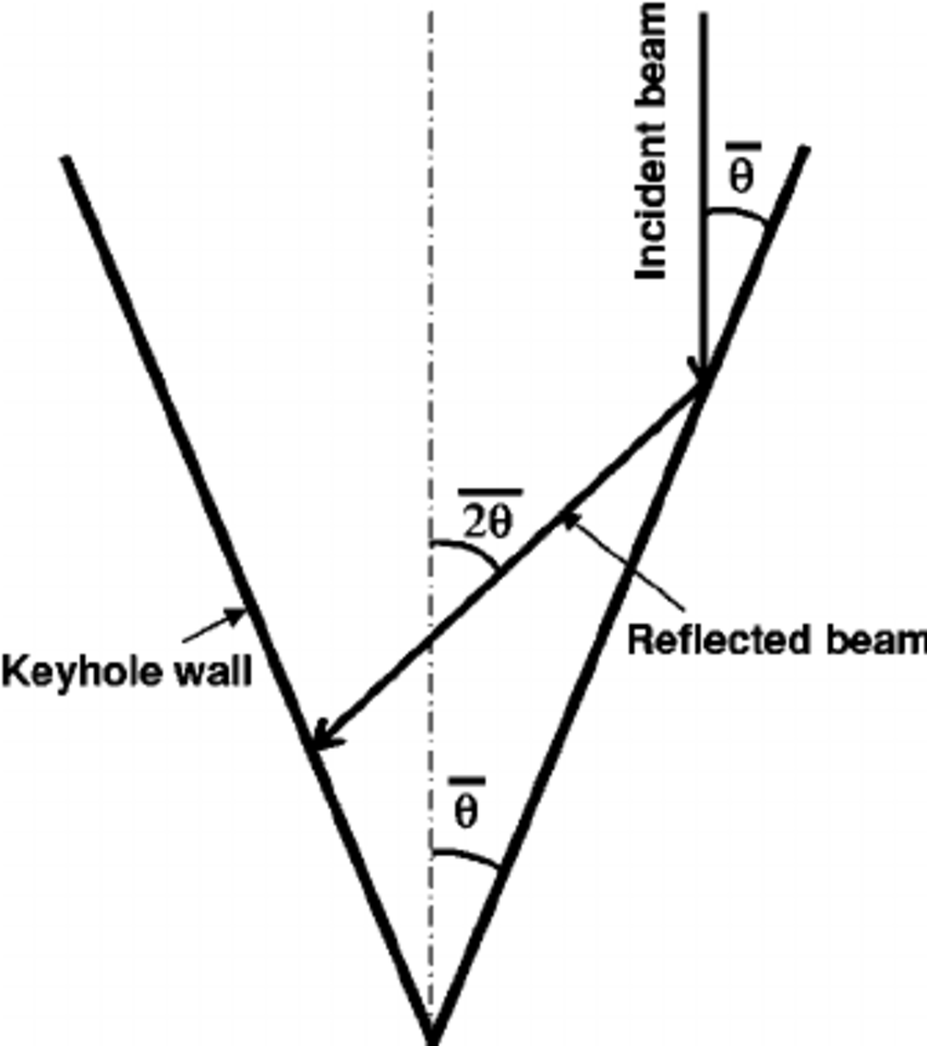 Schematic diagram showing the angles among the initial
