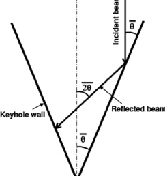 schematic diagram showing the angles among the initial incident beam the reflected beam and [ 850 x 959 Pixel ]