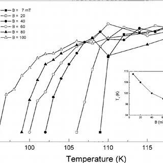 Electrical resistance versus temperature for the Bi-2223