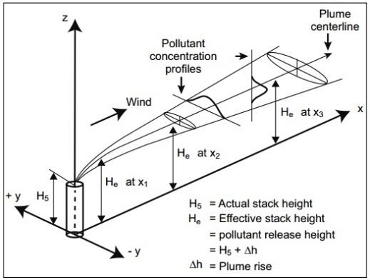 Schematic of Gaussian plume (Schulze and Turner, 1996
