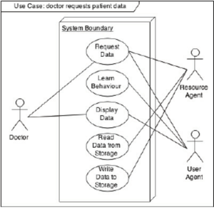use case diagram of doctor requesting patient information