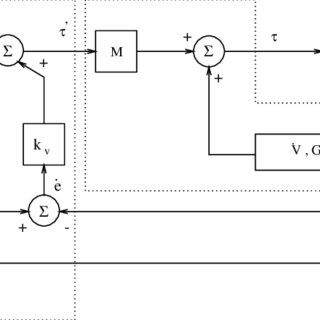(PDF) Prototyping a Three-link Robot Manipulator