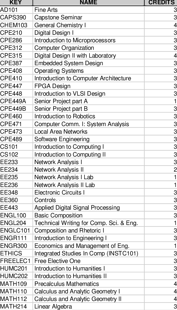 List of courses for the Computer Engineering Major