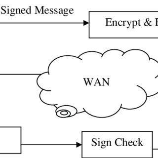 (PDF) PGP Modification for Securing Digital Envelope Mail