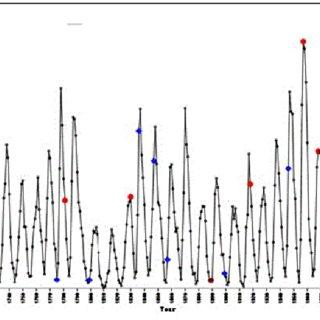 Epidemic curve of Ebola virus disease cases: Guinea